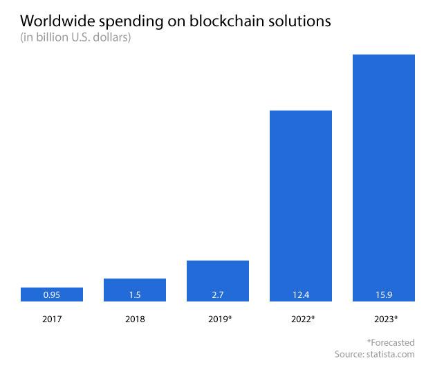 blockchain shipping solutions