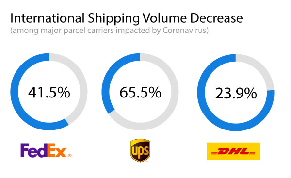coronavirus impact on shipping industry